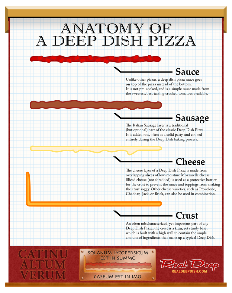 Chart - Anatomy of a Deep Dish Pizza