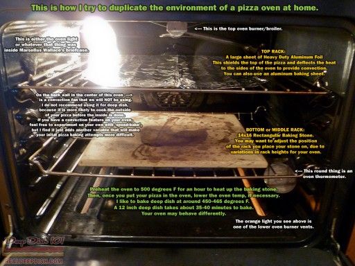 Pizza Oven At Home - diagram